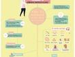Design a creative infographic