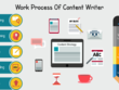 Write quality content for your website or blog  Upto 1000 Words