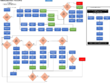 Create Departmental Process Maps