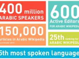 Provide extensive research for the Arabic market
