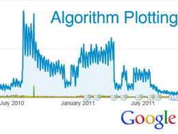 Plot Google algorithm updates against your analytics and report findings