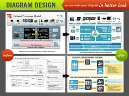Create diagram design