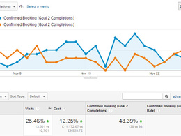 Get valuable insights about your site performance & traffic from Google Analytics
