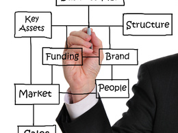 Review your Company's Business Plan