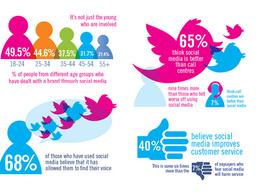 Setup 2 social media channels for your business