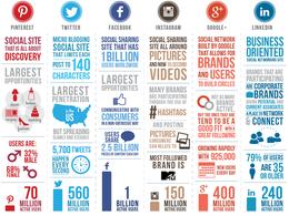 Manage your social Media: Facebook, twitter, google+