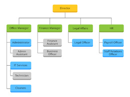 Draw up a organisation chart / tree diagram to show structure/hierarchy