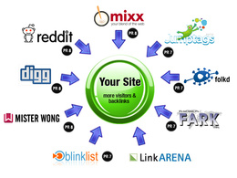 Create 800 social bookmark SEO backlinks and ping in 72 hours