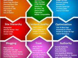 Do SEO Audit & provide SEO Strategy/Keywords Analysis Report to Improve your Rankings