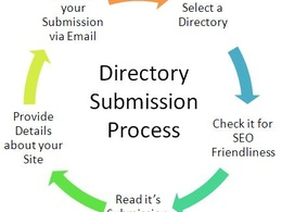 Submit your website on 50 High PA & DA Directory Submission Sites