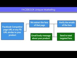 Do Facebook Message Marketing in your targeted niche based on keywords
