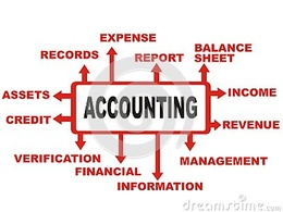 Write Original Articles/Contents on Accounting and Finance Topics (1200 words)