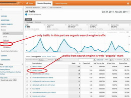 Drive keywords targeted traffic to your website