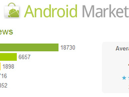Give you 50 Real Android App instals + 30 Google+ Share on Playstore