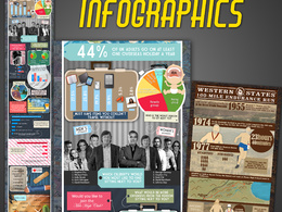 Design a great looking infographic to spread the information you want easily