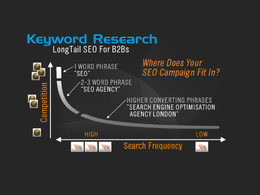 Complete keyword research to help you make more money online