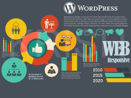 Wordpress fully responsive SEO optimized 10 pages website