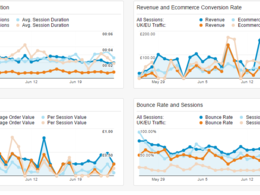 Design a custom Google Analytics Dashboard