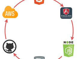 Develop bespoke webapp  with Angularjs-Nodejs-mongodb (MEAN Stack)