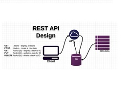 Make webservice or restful APIs for mobile application