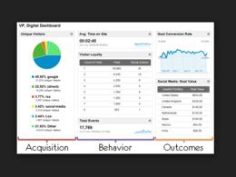 Create an Insightful Google Analytics Dashboard for Your Business