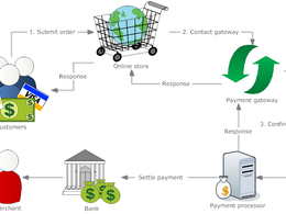 Integrate Paypal/Stripe Payment Gateway to your WordPress Site