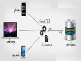 Create web services REST API for android & iOS applications