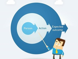 Suggest best CRM to implement for your business and install chosen CRM