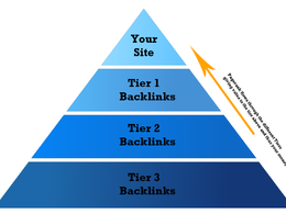 Manually do Link Pyramid with 3 Tiers 20 PR96 Bckl 1000 PBN and  social signals