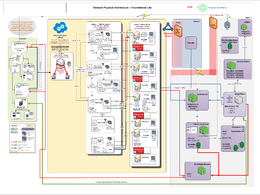 Create diagrams for you in Microsoft Visio for $10