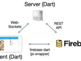 Do mobile and web (REST/soap/json/xml) api development in Firebase or PHP Laravel