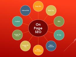 On-page SEO to Improve Google Ranking Manually