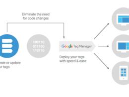 1 hour Google Tag Manager setup / optimisation