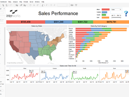 Provide Data Analyzing and Visualization using Tableau