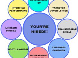 Create or rewrite a high quality, professional CV