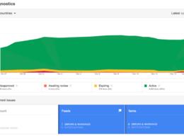 Setup Google Merchant Center Shopping Feed Optimization