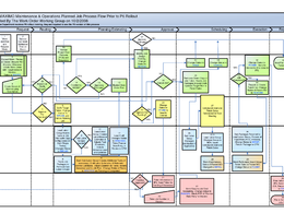 Create a MS Visio Flow Chart, Swimlane or Process Mapping
