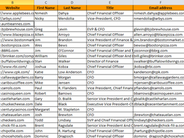 Build a list of 100  leads on the defined criteria