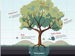 Design 10 slides animated Prezi presentation