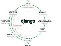 Provide you with 2 charts on web using django and highcharts