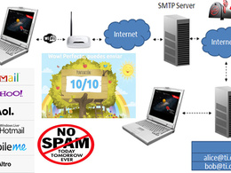 Setup bulk email server or unlimited SMTP with powermta