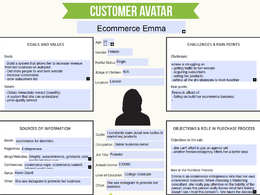 Create a researched Customer Avatar/Buyer Persona+Free Template