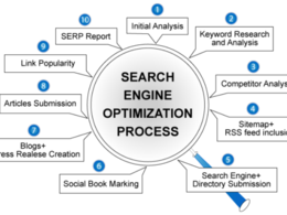 Offer complete digital marketing and SEO process!