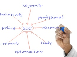 Research and write a 2500 word article for SEO link building