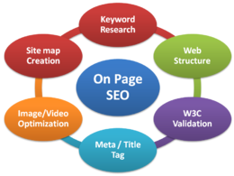 Be your site On-page SEO Expert