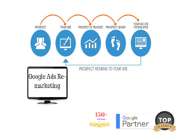 Set Up Google AdWords Dynamic Remarketing Campaign to Re-capture