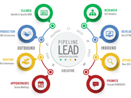 Do B2B lead Generation