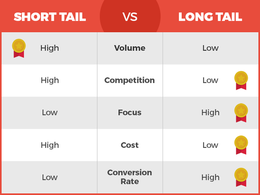 Send you the low competition Long Tail Keywords for your Busines