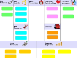 Create an excellent business model canvas