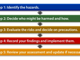 Prepare a Risk Assessment using HSE's 5 step approach.